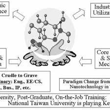 Health Pei Organizational Chart Organizational Chart Of Taiwans Nanotechnology Program
