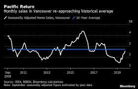 Vancouver House Price Chart 2016 Vancouvers Housing Market Is Stabilizing After A Policy
