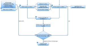 Validierungsplan formblatt / wissen zu medizinischer software :. Https Www Tmf Ev De Desktopmodules Bring2mind Dmx Download Aspx Method Attachment Command Core Download Entryid 32450 Portalid 0