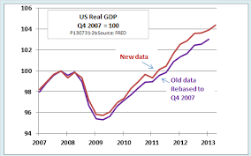 Ed Dolans Econ Blog How Gdp Revisions Change Our Picture
