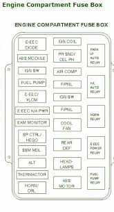 lincolncar wiring diagram page  1995 lincoln mark viii engine compartment fuse box diagram