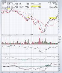 Westjet Stock Price Chart Westjet Archives Tradeonline Ca
