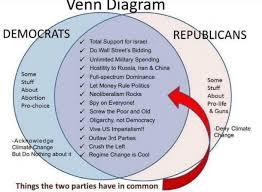 Federalists And Anti Federalists Venn Diagram Federalism Venn Diagram