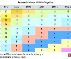 Fuse Wire Gauge Chart Awg Wire Size Table Parsatak Co