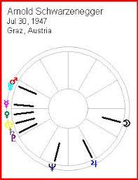 Splay Chart John Townleys Astrococktail
