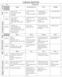 Syntactic Development Chart Speech And Language Development Chart Fresh Syntactic