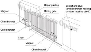 automatic sliding gate wiring diagram automatic motor wiring diagram hslg 121 wiring diagram schematics on automatic sliding gate wiring diagram