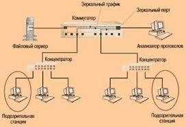Дипломная работа Диагностика локальных сетей ru