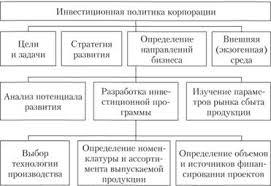 Инвестиционная политика корпораций Корпоративные финансы Этапы разработки инвестиционной политики корпорации