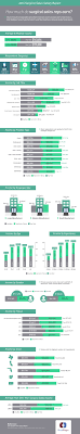 surgical s salary report infographic