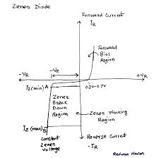 component zener diode voltage regulator formula op amp scavengers blog and linear regulation thumbnail voltage