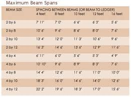 Patio Roof Maximum Beam Rafter Spans In 2019 Patio Roof