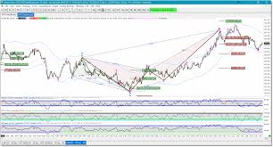 Harmonic Pattern Software Sierra Charts Harmonic Trader