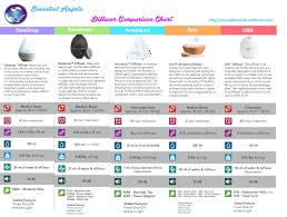 Young Living Oil Frequency Chart Diffusers Essential Angels
