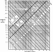 40 Fresh Gates Belt Size Chart Home Furniture