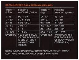 Details About Purina Pro Plan Savor Adult Shredded Blend Chicken Rice Formula Dog Food 35