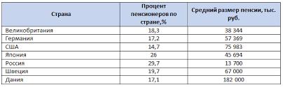 Система социального обеспечения в России в поисках новых решений   Суммы приведены в рублях из расчета курса ЦБ по состоянию на июнь 2016 года