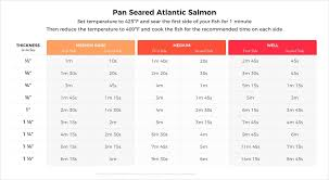 Atlantic Salmon Size Chart The Ultimate Guide To Perfect Pan Seared Salmon Hestan Cue