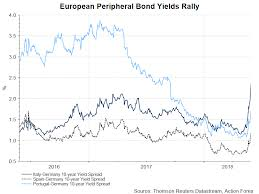 Italy Germany 10 Year Bond Spread Chart Prolonged Political Uncertainty In Italy Sparks Fear Of