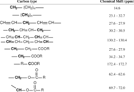 Shift Assignment Carbon Type And The Chemical Shift Assignment Of 13 C Nmr Mas