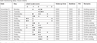 Daily Mood Chart For Bipolar Disorder Figure 1 From Bipolar Disorder Recurrence Prevention Using