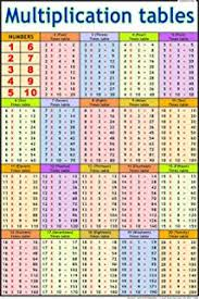 Buy Multiplication Table 1 20 Book Online At Low Prices In