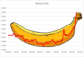 Banana Coin Price Chart Banano Chart Going Full Banana Bananocoin