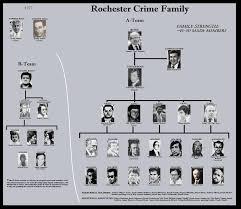 64 True Decavalcante Crime Family Chart