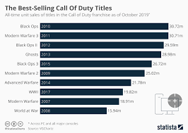 Call Of Duty Sales Chart Chart The Best Selling Call Of Duty Titles Statista