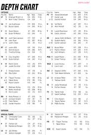 Florida Depth Chart Nc States Depth Chart Vs Florida State With Notes Pack