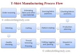Garment Production Process Flow Chart Step By Step Guide To T Shirt Manufacturing For Business