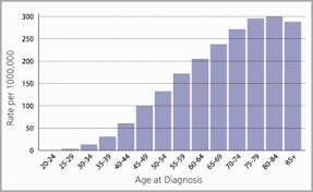 Breast Cancer Age Chart Untangling Cancers Genetic Trajectory The Why Files