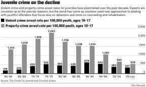 juvenile justice a new approach to help young offenders county juvenile crime on the decline chronicle graphic