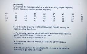 Solved 1 30 Points A Organize The Ratio Scores Below