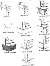 Chart Of Different Furniture Styles How To Draw Furniture