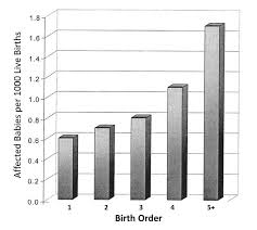 Risk Of Down Syndrome By Age Chart What Is Confounding