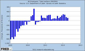 Since Obama Took Office Chart Foxs Bolling Is Oblivious To Positive Changes In Economy