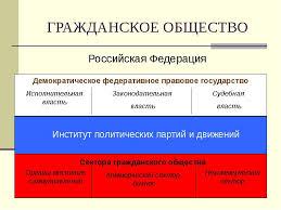 Гражданское общество понятие содержание формирование в России  Курсовая работа на тему гражданское общество в россии