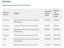 Emirates Airlines Award Chart Alaska Airlines Devalues Award Chart No More 90 000 Mile