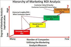Measuring Marketing Roi Vs Measuring Customer Value