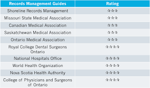 Saskatchewan Health Authority Organizational Chart Top 10 Records Management Guides For Medical Offices
