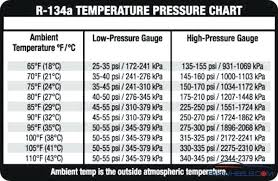 Hvac Ambient Temperature Chart Normal Operating Pressures For R22 Hvac System Baritech Co
