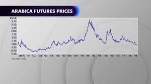 Coffee prices — historical chart. Why The Price Of Coffee Is Rising Despite Falling Bean Prices