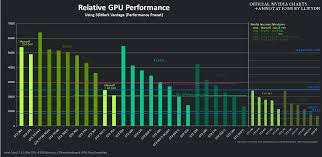 Extended Nvidia Graphics Card Comparison Chart Lloyd Notes