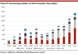Identity Theft Comparison Chart How The Number Of Data Breaches Is Soaring In One Chart
