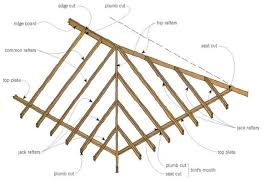 Photo 7 of 8 17 best ideas about hip roof on pinterest hip roof design roof styles and