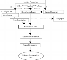 Leather Tanning Process Flow Chart Flow Diagram Illustrating Effluent Treatment In A Typical