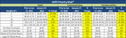 USPS Priority Mail January 2016 Rate Change