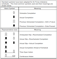 project milestones examples milestone chart acqnotes
