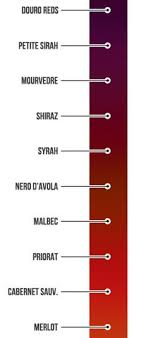 Red Wine Sweetness Chart Wine Sweetness Chart Lovely How To Sound Like A Wine Expert